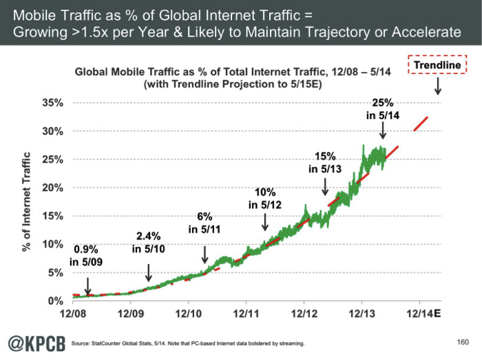 Queen of the Internet Mary Meeker Speaks