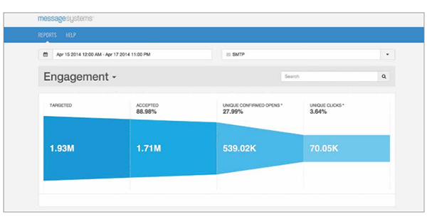 New in Momentum 4: Real Time Email Analytics, Message Generation & Cloud-Enabled APIs