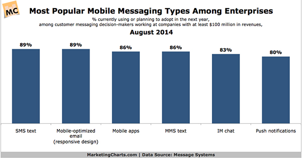 MessageSystems-Most-Popular-Enterprise-Mobile-Messaging-Types-Aug2014_600x315
