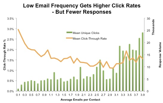 average_email_chart