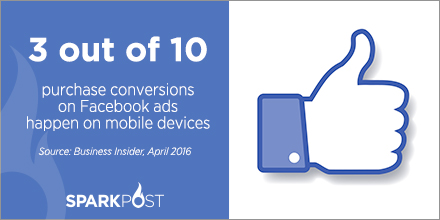 Retail Marketing Statistics: Percentage of Facebook ads convert on mobile
