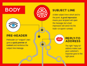 Anatomy of an email infographic