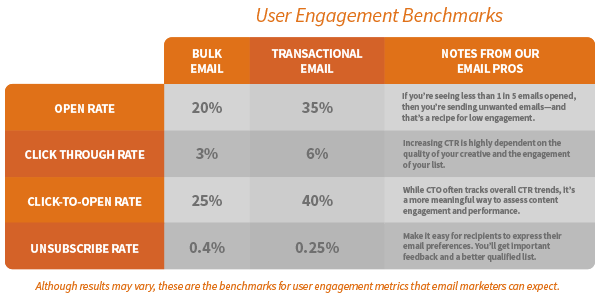 User Engagement Benchmarks growth marketing
