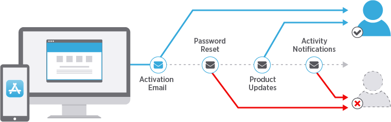 Product Emails in the User Lifecycle