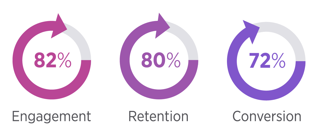 Transactional Email Benchmark for User Engagement