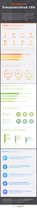 Transactional Email Benchmarks [Infographic]