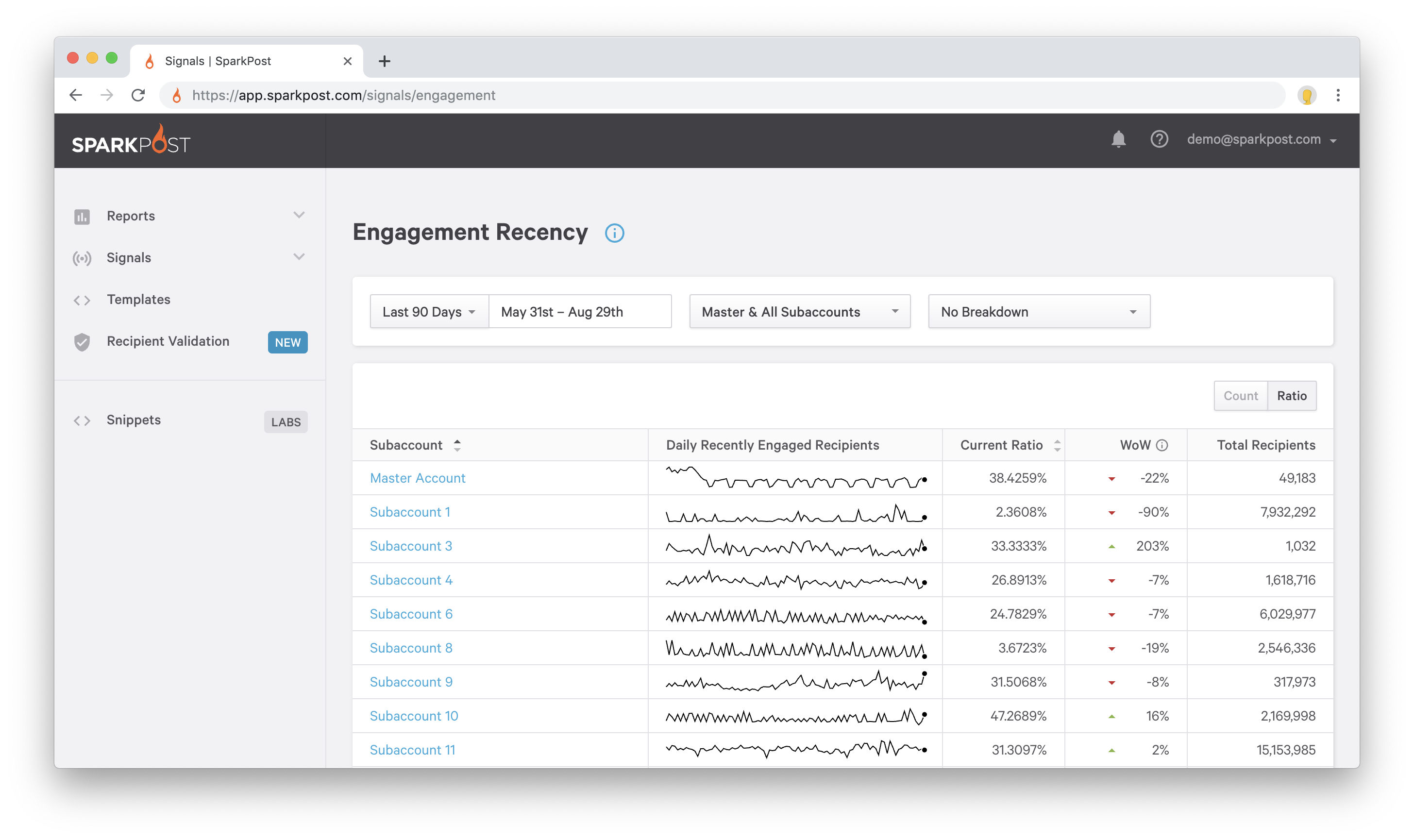 Engagement Recency dashboard