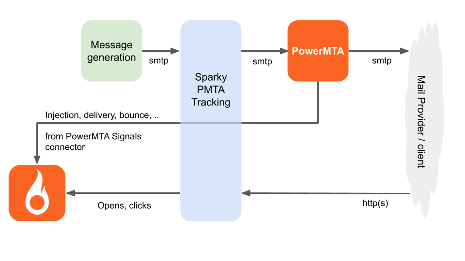 Simplified architecture of add-on PowerMTA tracking