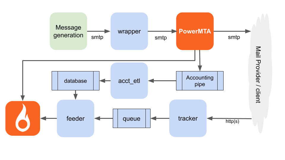 Architecture of add-on PowerMTA tracking
