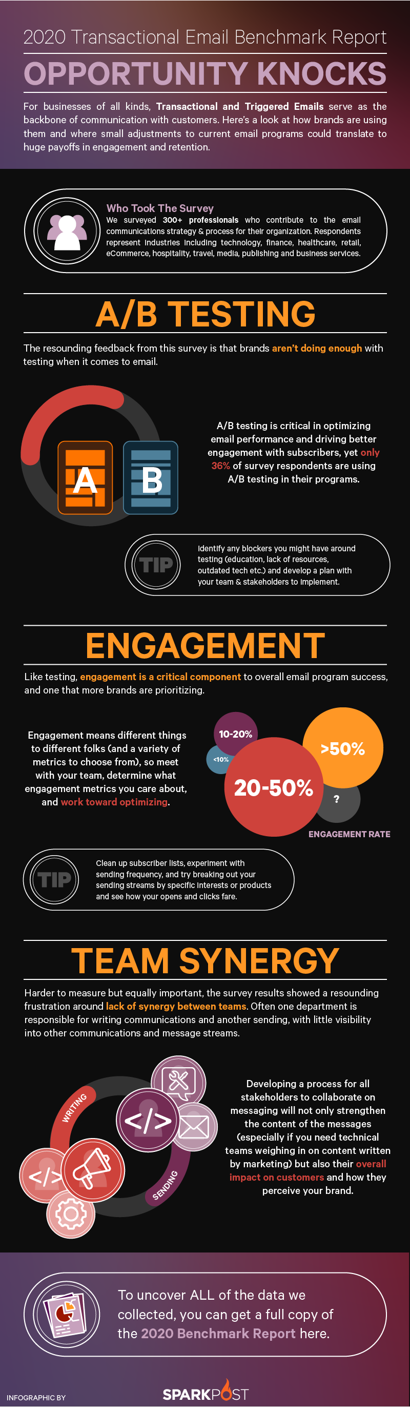 http://transactional%20email%20benchmark%20report%20infographic%20image%202020